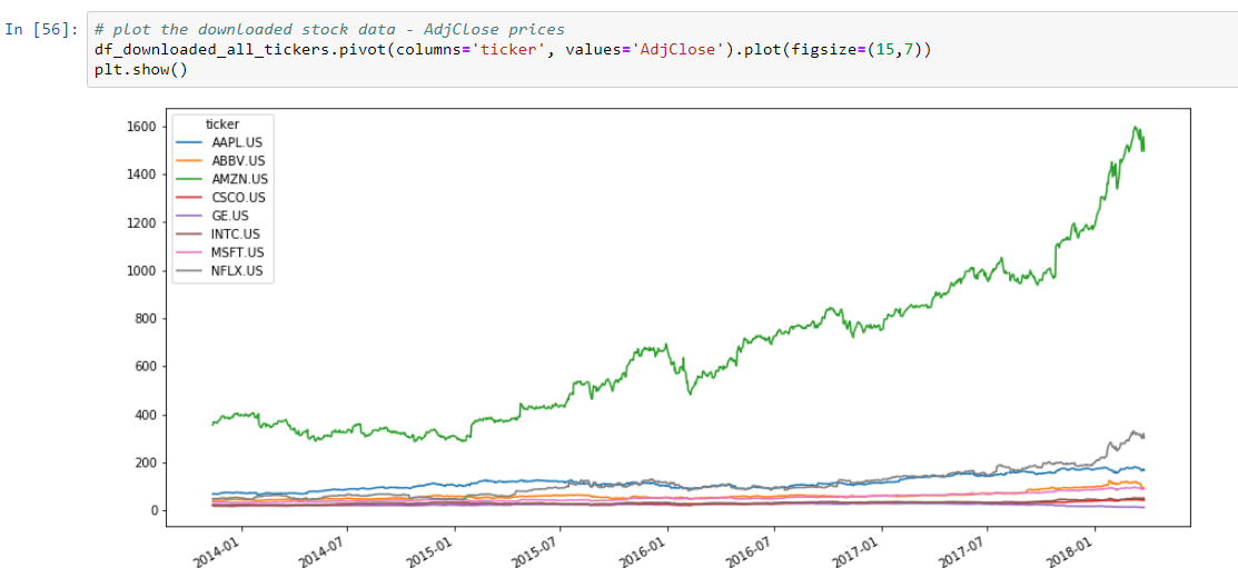End Of Day Stock Prices Python
